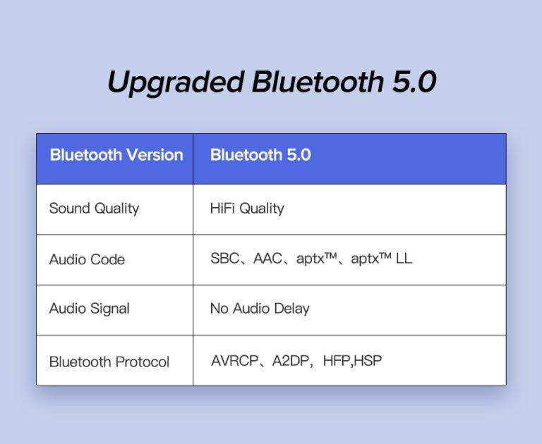 Bluetooth 5.0 AptX LL ресивер Ugreen CM125 40760 Kamstore.com.ua (5)